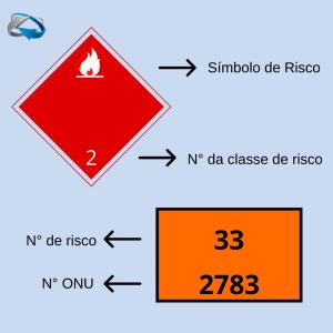cargas perigosas sinalização