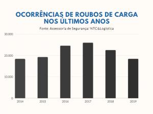 roubo de cargas no brasil - logística - segurança no transporte